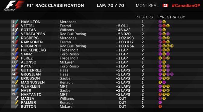 F1 | GP Canadá 2016 | Hamilton Vuelve a ganar en Montreal